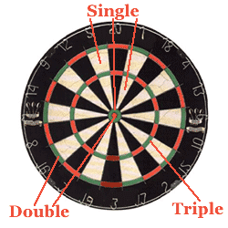 rules for darts cricket